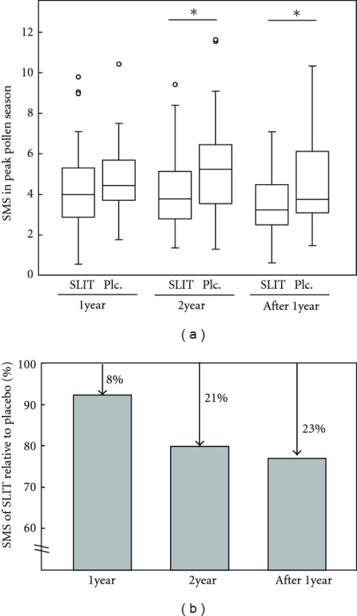 Clinical scores in 2-year SLIT and at 1 year after treatment [36]. (a) Average daily SMSs during a 2-year course of SLIT and at 1 year after treatment are plotted for the SLIT and placebo (Plc) groups. *P < 0.05 (unpaired Student t-test). (b) Percentage average SMSs for the SLIT group based on a value of 100% for the placebo group.