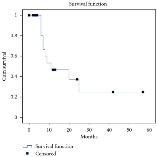 Overall survival of 21 patients with pancreatic cancer treated with complete resection plus hyperthermic intraoperative intraperitoneal chemotherapy.