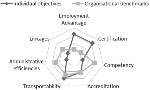 Individual objectives and organisational benchmarks.