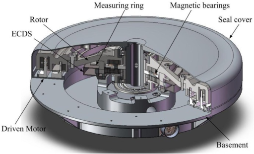 The sketch of the MSFW whose rotor is suspended by the magnetic bearings and monitored by the multi-channel ECDS.