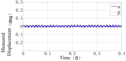 The rotor displacement locus measured by the designed dual-coil ECDS in α and β DOFs when the rotor rotates at 5,000 rpm.