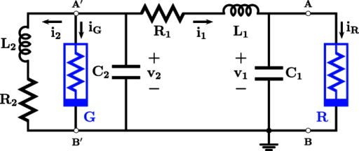 Schematic representation of the circuit used to measure the antiperiodic oscillations.This circuit is governed by the differential equations C1dv1/dt = i1 − iR(v1), C2dv2/dt = −i1 − i2 − iG(v2), L1di1/dt = v2 − v1 − i1R1, L2di2/dt = v2 − i2R2. The v-i characteristics of iR(v1) and iG(v2) are odd-symmetric functions given in the text.