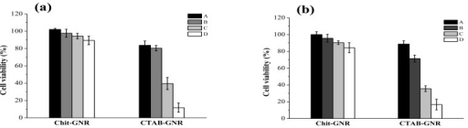 Cell viability of (a) SH-SY5Y and (b) stNB-V1 cells after treatment with different concentrations of GNRs and CGNRs for 24 h as determined by the MTT assay. The bar labels A to D stand respectively for 0.025, 0.05, 0.1, and 0.2 mM (as Au atoms) of twice-centrifuged CGNRs and GNRs in the culture media. Data shown here are the mean ± SD of triplicate experiments.