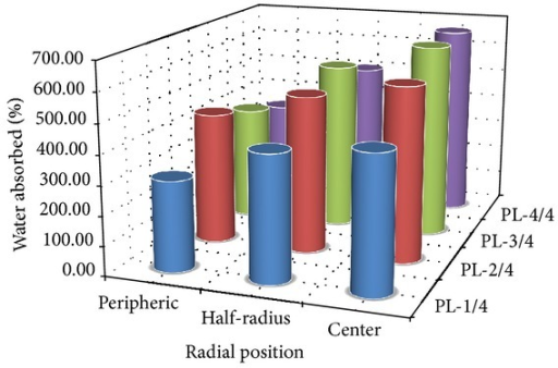 Summary of the percentage of water absorbed of Raffia vinifera fibres along the stem.