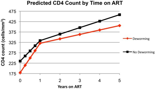 Predicted CD4 count by time on ART.Predicted values are based on the multivariable linear regression model y = α+β1t+β2t+β3t+β4t, where the independent variable, y, is CD4 count; the dependent variable, t, is time on ART, the y-intercept, α, is CD4 count at t = 0, and β1–β4 are respective β-coefficients for the co-variables age, TB co-infection, deworming, and deworming*time interaction.
