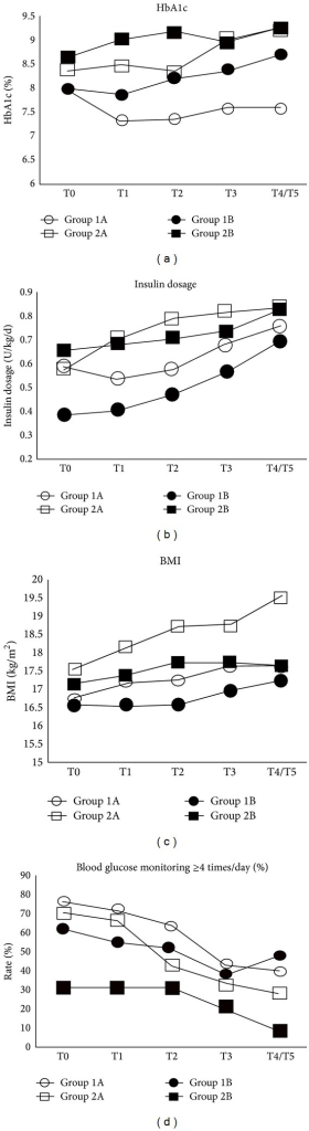 Glycosylated hemoglobin (HbA1c) level (a), insulin dosage (b), body mass index (BMI) (c), and self-monitoring of blood glucose (d) at all observation time points in the control and experimental groups.
