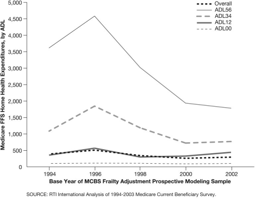Medicare Fee-for-Service Home Health Expenditures, by Activities of Daily Living (ADLs), 1994-2002