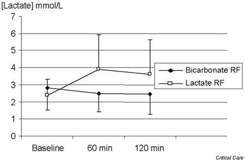 Effect of bicarbonate-based replacement fluids (bicarbonate RF) and lactate-based replacement fluids (lactate RF) on blood lactate levels.