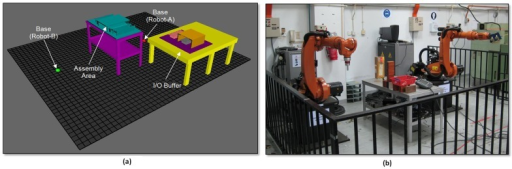 (a) Proposed robotic work cell (b) Actual robotic work cell setup.