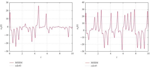 Comparison between the MSRM and ode45 results for the hyperchaotic complex Lorenz system.