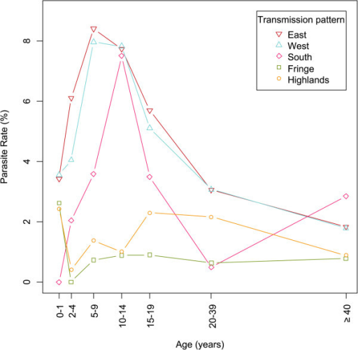 Weighted parasite rates according to age and transmission patterns. Weighted proportions of individuals with a positive RDT result by age categories centered on median age for the category, and by transmission pattern.