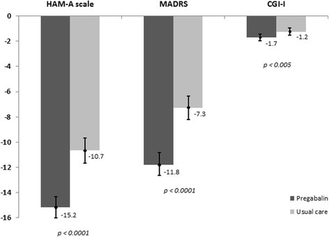 Mean (95% confidence interval) reduction in clinical variables (HAM-A, MADRS, CGI-I) after 6 months of study in pregabalin and usual care groups.