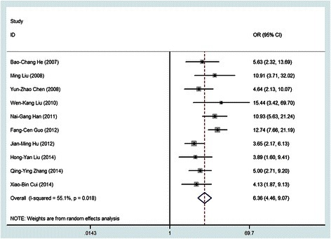 Forest plot for meta-analysis of the association of HPV with esophageal cancer in 10 case–control studies.