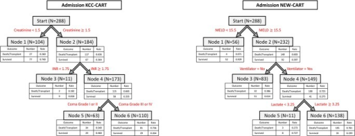 Admission CART Models.The admission KCC-CART (left panel) has three decision rules and consists of six total nodes. Each node provides the total number of subjects within the node, as well as the number of survivors and dead/LT patients with the respective rates. Node 6 represents high risk of dead/LT outcome, nodes 1 and 3 are low risk of dead/LT outcome, and node 5 is moderate risk of dead/LT outcome. To calculate performance measures for the model, all subjects in nodes 5 and 6 were predicted as dead/LT outcomes, and all subjects in nodes 1 and 3 were predicted as spontaneous survivors. The admission NEW-CART (right panel) also has three decision rules and consists of six total nodes. Node 6 patients were considered high risk for dead/LT outcome and were predicted as such, whereas nodes 1, 3 and 5 were predicted as survivors.