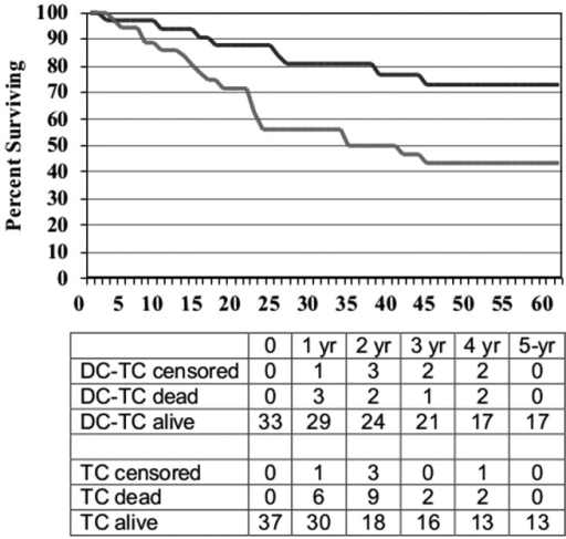 Survival curves for patients who had evidence of disease at the start of ASI by treatment product: DC-TC (n=33) versus TC (n=37), HR=0.39, p=0.015.