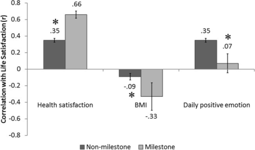Correlates of life satisfaction.Relationships between life satisfaction and (1) health satisfaction (2) body mass index (BMI), and (3) daily positive emotions. The dark grey bar depicts correlation coefficients for non-milestone age participants, and the light grey bar depicts correlation coefficients for milestone age participants. Error bars represent standard error of the correlation coefficient. The asterisks denote significant (p < .05) differences between milestone age and non-milestone age participants (Fisher's Z test).
