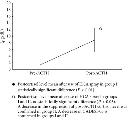Group I (n = 8), cortisol level pre-ACTH and post-ACTH after use of HCA spray for 21 days, pre-ACTH cortisol level mean ± SD; 1.4 ± 1.2 μg/dL and post-ACTH cortisol level mean ± SD; 8.9 ± 3.6 μg/dL.