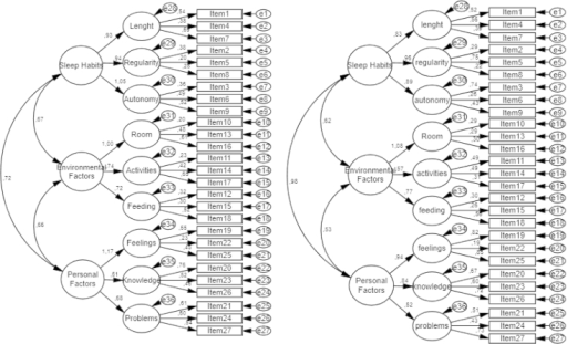 Three-dimensional model about sleep: sleep habits, personal factors and environmental factors, for adolescents (left; n=654) and parents (right; n=612).