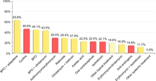 Percentage of dermatologists choosing each treatment choice for grade II acne patients (n=596).Notes: Yellow bars, topical medication; red bars, systemic medication.Abbreviation: BPO, benzoyl peroxide.