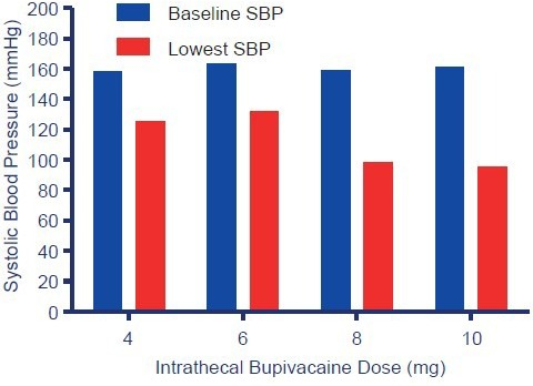 The systolic blood pressure (SBP) at baseline and the lowest SBP during the period from intrathecal drug administration to fetal delivery in the four groups.