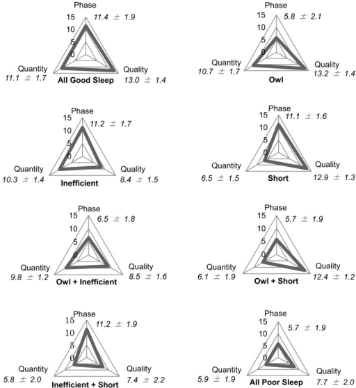 Displaying 3-dimensional sleep conditions of the eight sleep types and 3DSS scores (mean ± standard deviation)