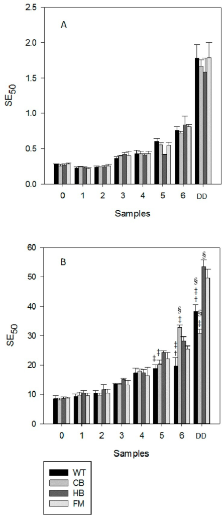 Radical scavenging activity measured in natural (NS, panel (A)) and blanched (BS, panel (B)) almond skin before and after simulated human digestion. Values are expresses as mg of sample containing the amount needed to scavenge 50 µmol of the initial DPPH solution (SE50) and they represent mean ± SD of three different experiments. 0 to 6: gastric samples (see Table 1 for sampling time). DD: sample post in vitro gastric + duodenal digestion. Water (WT), home-made biscuits (HB), crisp-bread (CB) and full-fat milk (FM). †p < 0.01 vs. CB at the same sampling time; ‡p < 0.01 vs. HB at the same sampling time; §p < 0.01 vs. FM at the same sampling time.