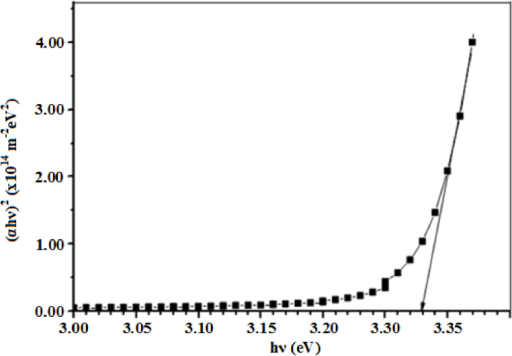 Variation of  versus  for the micro-ring structured ZnO thin film.