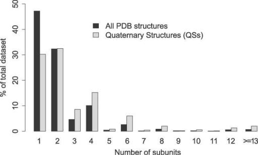 Distribution of Protein Complex Size in the HierarchyHistogram of the number of subunits per protein complex. Smaller complexes are more abundant than larger complexes, and complexes with even numbers of subunits tend to be more abundant than complexes with odd numbers of subunits, at both levels of the hierarchy.