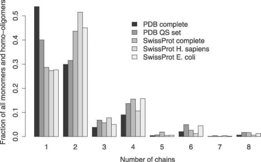 The Size of Homomeric Complexes in the Protein Data Bank and in SwissProtThe histogram shows the relative abundances of monomers and homo-oligomers of different sizes in the PDB and in SwissProt. Two PDB sets are shown: the complete set and the nonredundant set of QSs. Three SwissProt sets are shown: the complete SwissProt and the Human and E. coli subsets. The trend in all the sets is similar and highlights the importance of the mechanism of self-assembly, which is linked to many functional possibilities discussed in the text. The oligomeric state of proteins in SwissProt was extracted from the subunit annotation field, and annotations inferred by similarity were not considered.