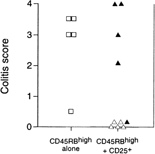 Regulation of colitis by CD25+CD4+ cells is TGF-β dependent. SCID mice received CD45RBhighCD4+ cells alone (□) or in combination with 105 CD25+ cells (▵). Mice also received either anti–TGF-β (filled symbols) or PBS (open symbols). Significant protection mediated by CD25+ cells (P < 0.01) abrogated by treatment with anti–TGF-β mAb (P < 0.02).