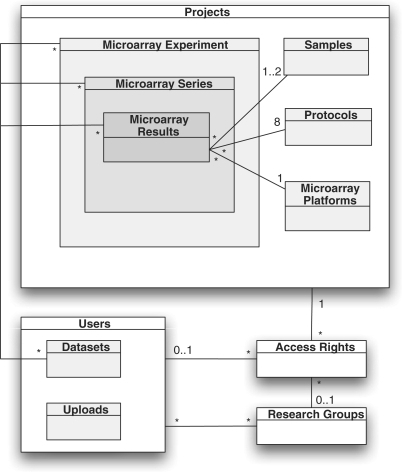 Database structure. This figure summarizes the relationships between the different data entities that are used in the database. Microarray results are obtained from a single microarray hybridization and contain a text file with a numerical representation of the measured spot intensities obtained from the scanned array with an image analysis software. It can also include the image file itself. In addition to these files, results contain links to the biological specimens (samples), experimental procedures (protocols) and the specific microarray platform that were used to obtain the results. The protocols section is divided into eight different stages: extraction, digestion, amplification, labeling, hybridization, washing, scanning and image analysis. Together they correspond to the methods section of an article preceding the data analysis stage. Sample and protocol information is submitted to the database separately from the microarray results to allow the reuse of the same samples and protocols for multiple hybridizations. An example is a study that integrates the results of multiple array techniques, such as both copy number and expression data. A number of results can be combined into a series, and multiple series can be further combined to form an experiment, which corresponds to a published article. All of the data entities mentioned above are contained within projects, which allow user permissions to be specified on a per user account or per research group basis. The service can therefore be used to aid data sharing between collaborators in preliminary prepublication stages, or to give access to manuscript referees. Even though this could also allow the users to continue to limit the availability of their data, everything uploaded to the CanGEM database should be made publicly available once the researchers' get their results published. There are also two data types that are user-account specific: uploads and datasets. They are only visible to that specific user account. Uploads are files (e.g. microarray result files) that have been uploaded to the web server, but not yet used to create an actual database entry. Datasets are user-defined collections of microarray data, and can be constructed manually or as saved search queries. These smart datasets get updated automatically and can be configured to send email alerts when their contents change, i.e. when new microarray data become available that match previously defined search criteria, e.g. of tissue type, cancer type and age group of interest. The difference between datasets and microarray results, series and experiments, is that the latter ones are defined by the original submitter and are the same for everybody, while every user can create custom datasets to meet their specific needs. *, Asterisk represent the numbers next to the lines connecting the boxes describe the relationship between the two data entities. For example, each microarray result is linked to either one or two samples depending on the array type, and this is denoted with 1..2. Each sample can be used for an arbitrary number of microarray results, which is depicted with the symbol.