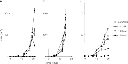 Cell-growth vs time curves for the IGROV (A), Caco-2 (B), and H226 (C) cell lines, incubated with medium containing 100 pM, 1.00 nM or 10.0 nM of SN-38 or medium without SN-38 (reference) for a 500-h incubation time period. Data indicate mean values (symbol) with SD (error bars), which are shown when larger than symbol.