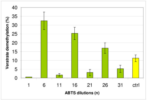 Demethylation of veratrate with media after 14 day cultivation of Trametes versicolor incubated 4 hours with extreme dilutions of ABTS chosen according to PAGE results on Figure 5; ctrl - control.