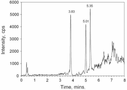 Total ion chromatogram for a fish sample extract containing P-CTX-1 (3.83 min, 0.8 mg/kg), P-CTX-2 (5.01 min, 1.1 mg/kg) and P-CTX-3 (5.35 min, 1.4 mg/kg). Reprinted from [125], reprinted with permission from Elsevier.