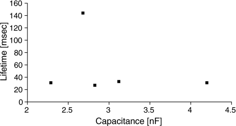 Lifetime of the prepore is independent of membrane capacitance (data for I = 0.2 nA)