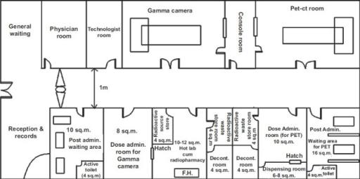 Gamma radiation facility in bangalore dating 10
