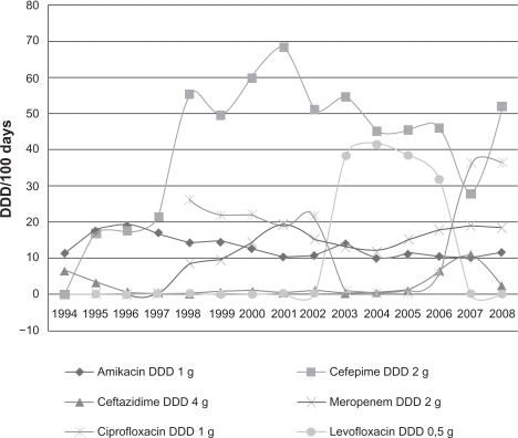 Antibiotic consumption in the hematology ward (1994–2008).Abbrevation: DDD, defined daily doses.