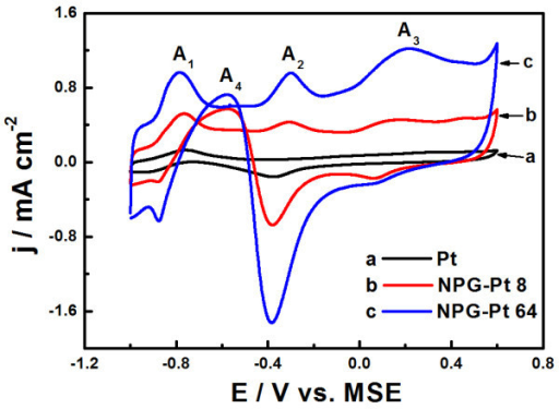 CV curves obtained for NPG-Pt 8 and NPG-Pt 64 samples in a mixed solution of 0.1 M PBS + 10 mM glucose, scan rate: 50 mV s-1. Pure Pt electrode was included for comparison and the currents were normalized to the geometrical areas.