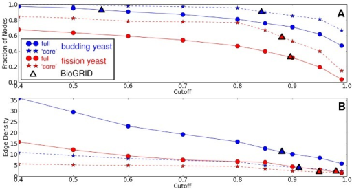 Dependence of network measures on protein-protein interaction data quality.As we increase the minimal accepted confidence (cutoff) for the PPI data of the STRING database, the number of nodes in the largest connected component (A) and the network density (B) both decrease for all networks. This decrease is faster in fission yeast compared to budding yeast, and faster in the full organism network compared to the core network. Triangles overlaid on each curve show the same network measures for the PPI network based on the BioGRID database, the position on the x-axis of BioGRID data is calculated using linear interpolation to estimate the corresponding cutoff in STRING which would give a similarly-sized network, thus the overlay of the BioGRID data gives an indication how this relates to different cutoff STRING data. As can be seen from the figure panels the fission yeast core network is quite robust to cutoff changes and behaves similarly to the core network of budding yeast cells. This is also true for the core networks based on BioGRID data.