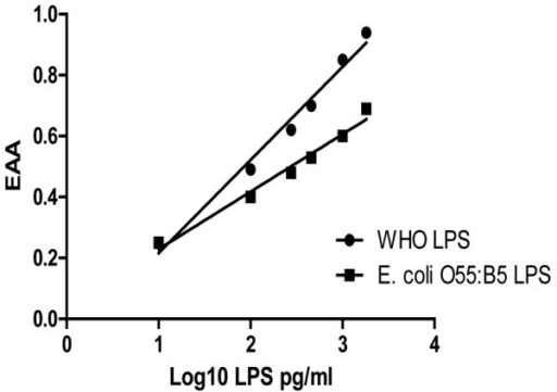 Linearized dose response with endotoxin acitivity plotted against the log(10) lipopolysaccharide concentration. The difference in reactivity between the two lipopolysaccharide (LPS) preparations relates to differences in purity, polysaccharide chain length and lipid A structure. EAA, endotoxin activity assay.