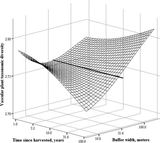 Interaction between the width of the buffer strip and time since harvested on taxonomic diversity of vascular plants. Bold line across the surface represents the 45-meters wide buffer. Vascular plant species data is from the FAH. Buffer strip width and time since harvested are at log10-scale.