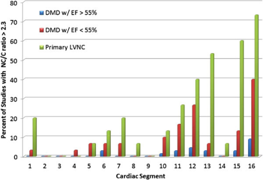 Distribution of positive segments by patient group. Segment 16 (apical lateral) in both DMD and LVNC most commonly fulfilled criteria for LVNC. The apical and lateral segments are more frequently positive across all groups which is consistent with previous findings in LVNC. DMD, Duchenne Muscular Dystrophy; EF, ejection fraction; LVNC, left ventricular non-compaction; NC, noncompacted length; C, compacted length.