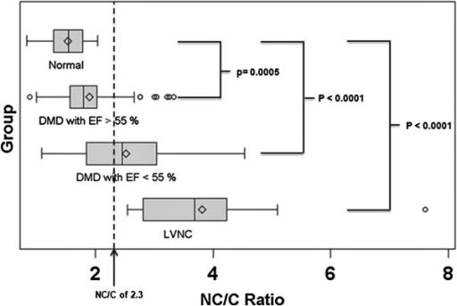 Noncompacted to compacted ratio. This is a box plot showing the mean (diamond), median (middle vertical line), as well as interquartile range (end of the boxes) of the highest NC/C ratio for each population. DMD, Duchenne Muscular Dystrophy; EF, ejection fraction; LVNC, left ventricular noncompaction; NC, noncompacted length; C, compacted length.