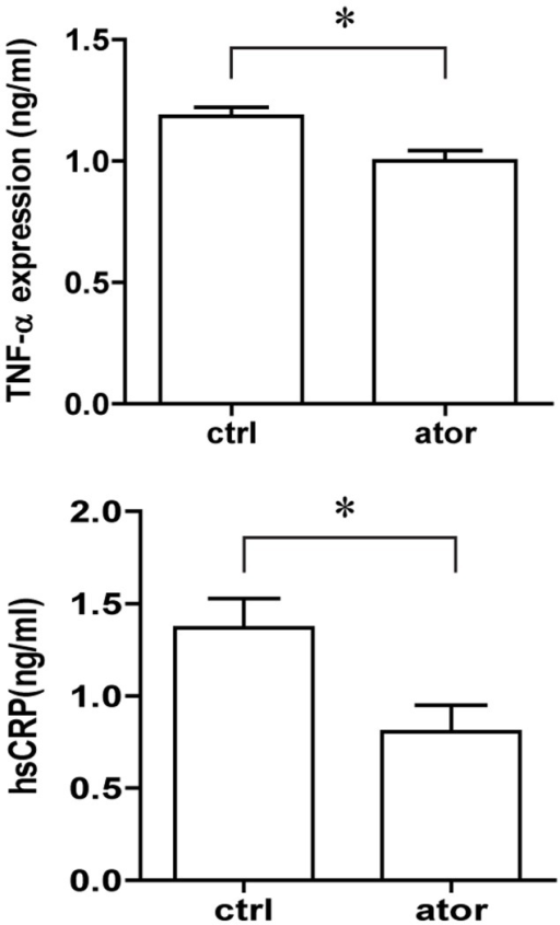 Effect of atorvastatin (10 mg/kg/d ) on plasma inflammatory markers TNF-α and CRP in ApoE-/- mice.Blood was collected 8 weeks after isosmotic saline or atorvastatin administration. Data represent the mean ± SEM of six ELISA experiments. *p<0.05 compared with control.