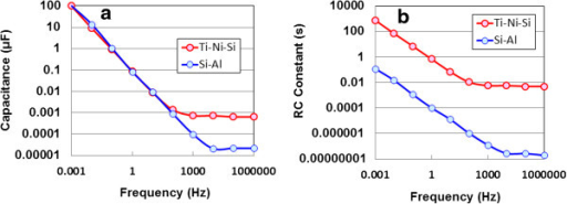 Frequency dependence of capacitance (a) and RC constant (b). For de-alloyed and anodic oxidized Ti-Ni-Si and de-alloyed Si-Al specimens in an input voltage of 10 V at room temperature.