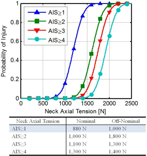 Neck axial tension force risk functions developed fromPhilippens et al. (2011).