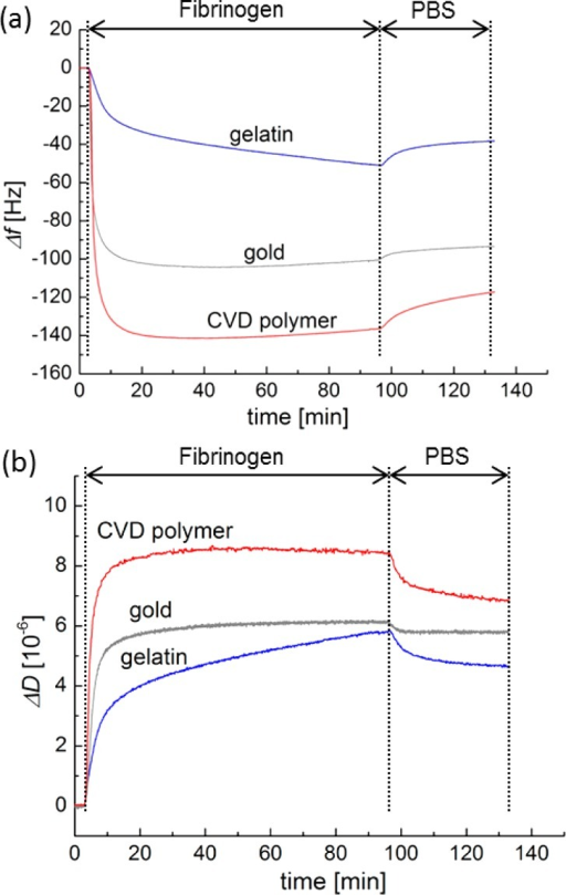 Frequency shifts (a)and dissipation shifts (b) during Fbn adsorptionon CVD coating (red), bare gold (gray), and gelatin-based hydrogel(blue) at 3rd overtone (f = 15 MHz) at 37 °Cin the QCM-D study. The according frequency shift and dissipationshift over time for HSA is shown in the SupportingInformation, Figure SI-2.