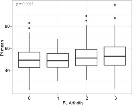 Pelvic Incidence (PI) and Facet Joint (FJ) Arthritis: PI and FJ arthritis displayed a significant linear correlation.