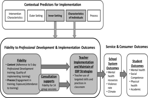 Implementation conceptual model. This Figure illustrates the relationship among contextual predictors, implementation fidelity and implementation and child mental health outcomes.