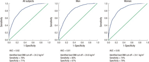 Receiver operating characteristic (ROC) curves for body mass index (BMI) to detect body fat percentage (BF%)-defined obesity for all subjects and by sex. AUC, area under the curve; BMI, body mass index.